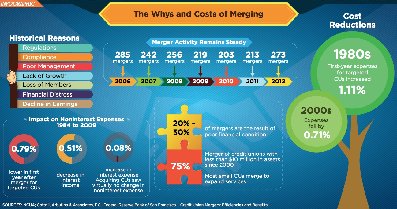merger infographic