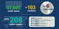 credit unions celebrate 208 million members