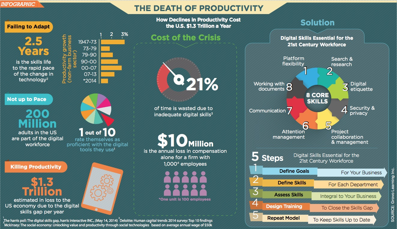 Death of Productivity
