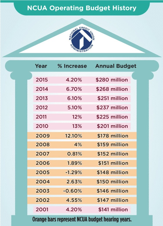 NCUA budget history
