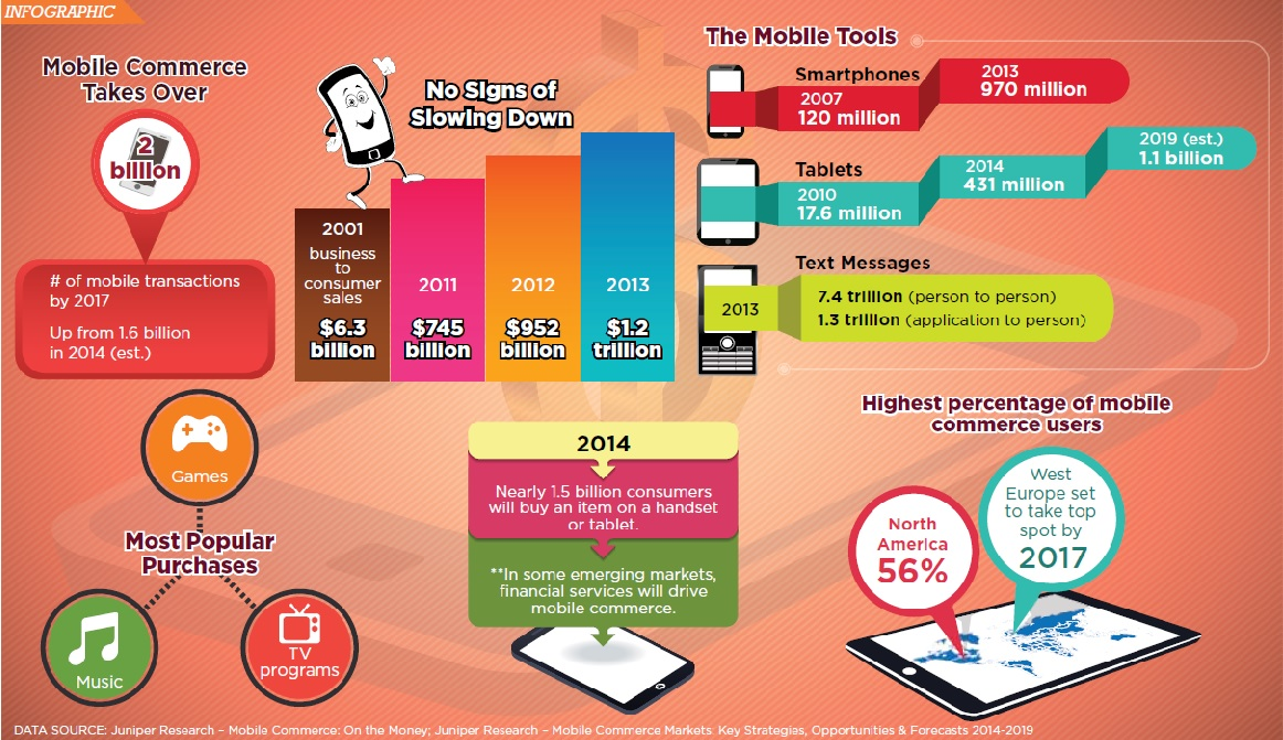 mobile adoption infographic
