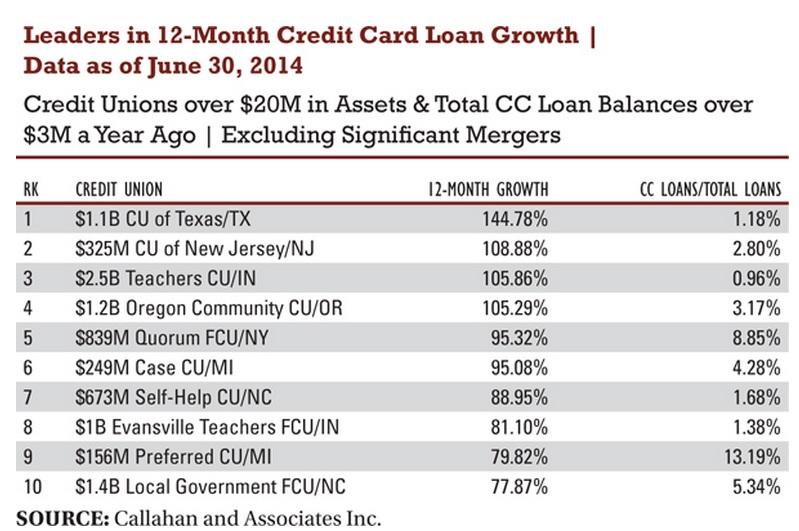 credit card growth