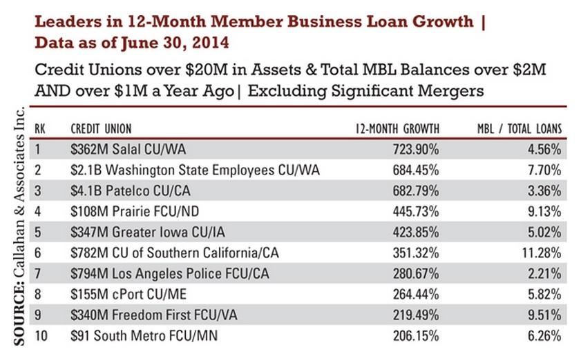 MBL growth