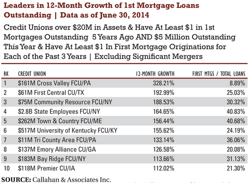 mortgage growth