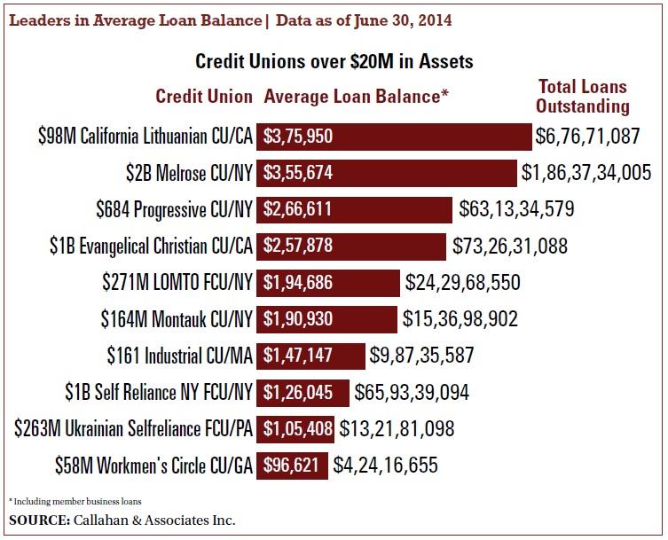 average loan balance