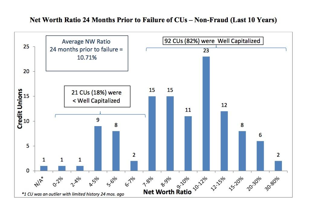 risk-based capital
