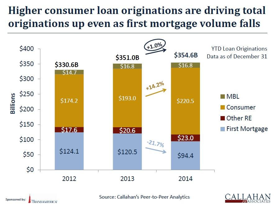 Credit union loan growth