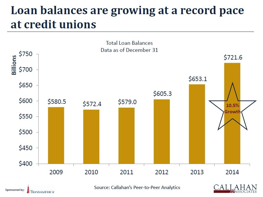 Callahan credit union loan growth