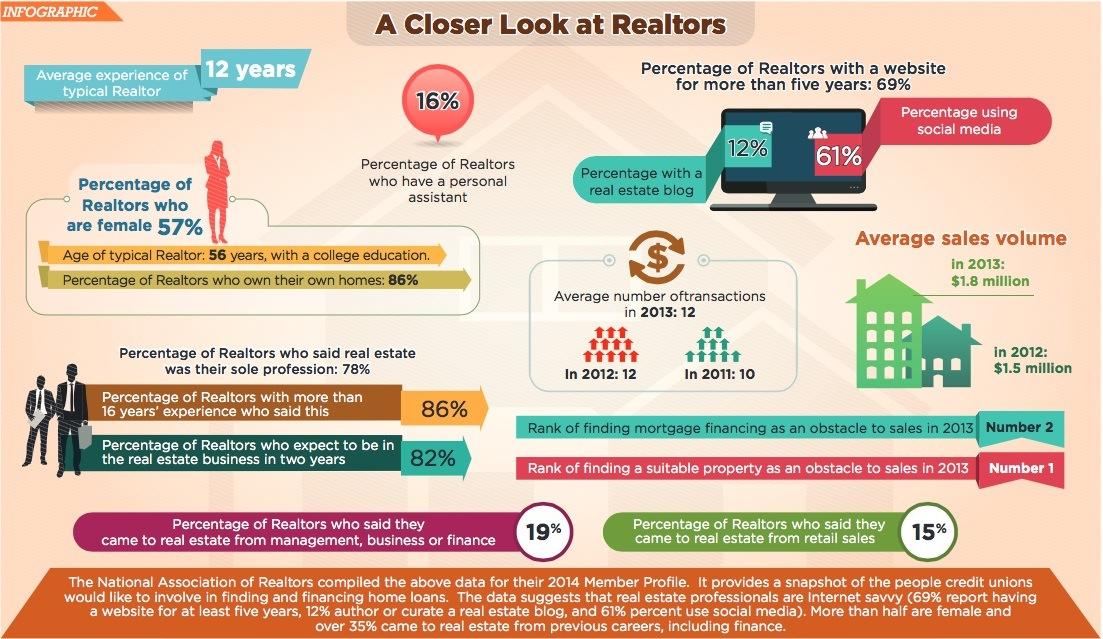 realtor statistics home buyer