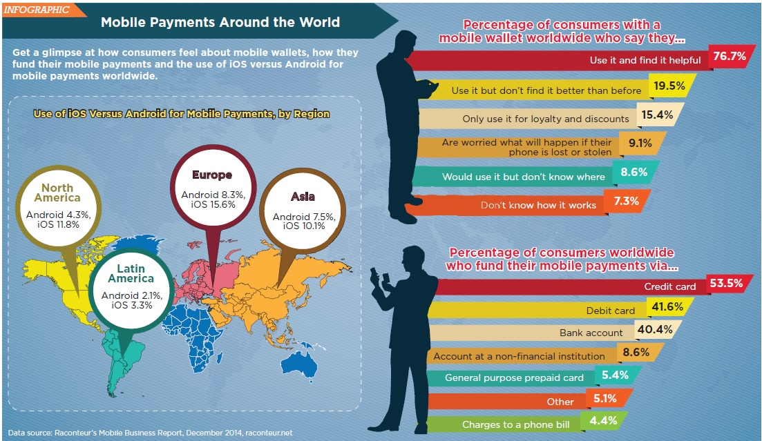 payments infographic