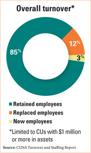 toyotaâ s high employee turnover Causes and countermeasures of the toyota employee relationship crisis, where  turnover of new employees reached 25%  toyota has developed what is  probably the finest production system in the world, the  absenteeism was sky  high – but when reopened with the same staff under joint toyota and.