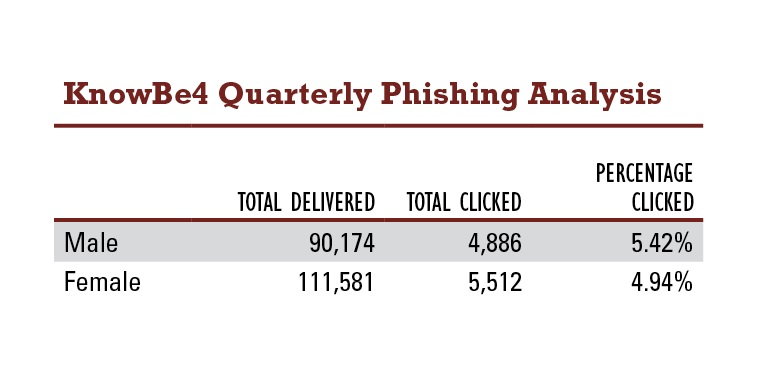 Security Training Fights Phishing: Ponemon   Hackbusters