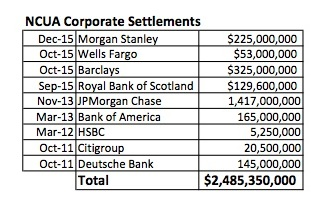 Morgan Stanley to Pay $225M in Corporate MBS Case | Credit Union Times