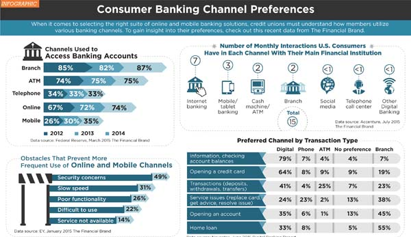 consumer banking channel preferences infographic