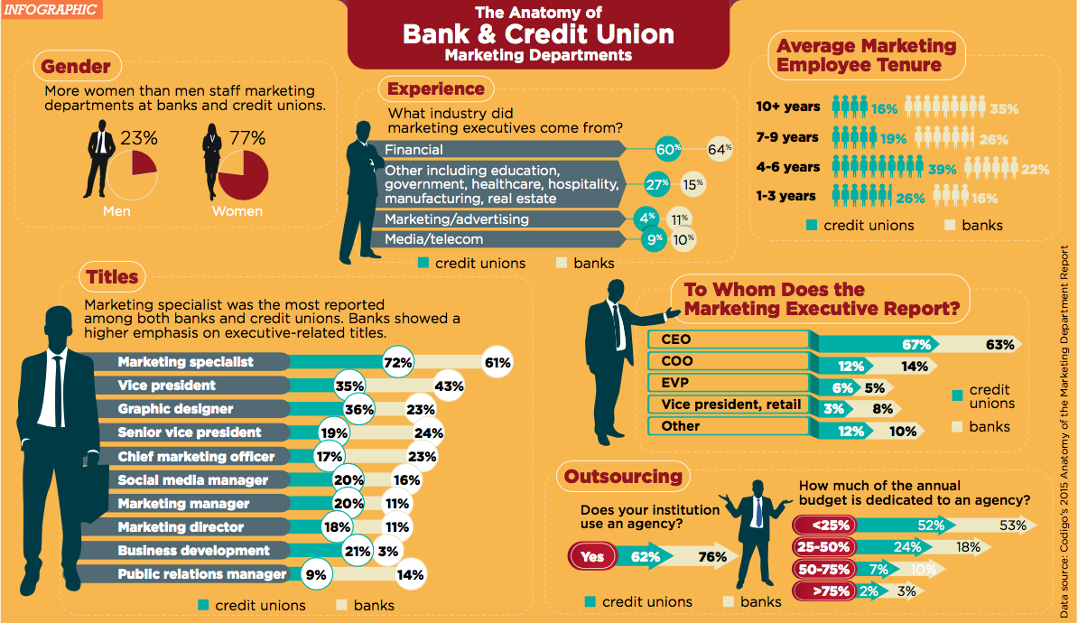 Bank vs. Credit Union Marketing Departments: Infographic ...