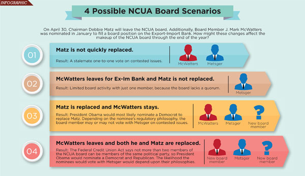 ncua possible scenarios
