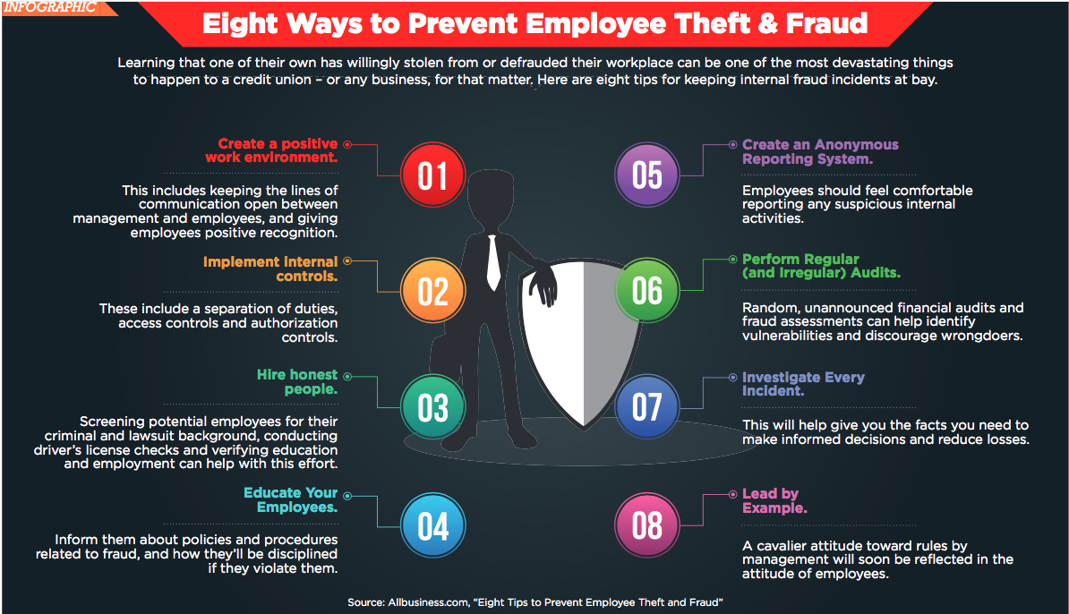 8 Ways To Prevent Employee Theft And Fraud