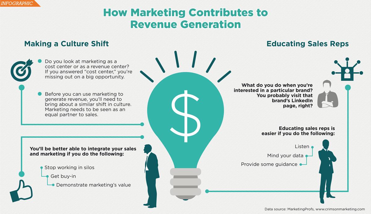 marketing as a revenue center