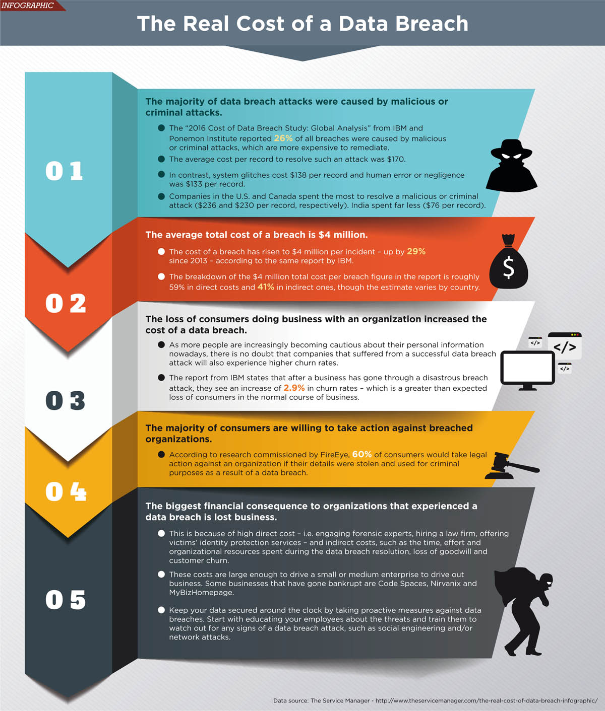 Mcu Credit Union >> The Real Cost of a Data Breach: Infographic   Credit Union Times
