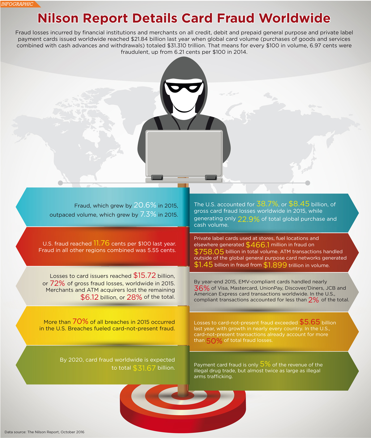 Card Fraud Worldwide Infographic Credit Union Times