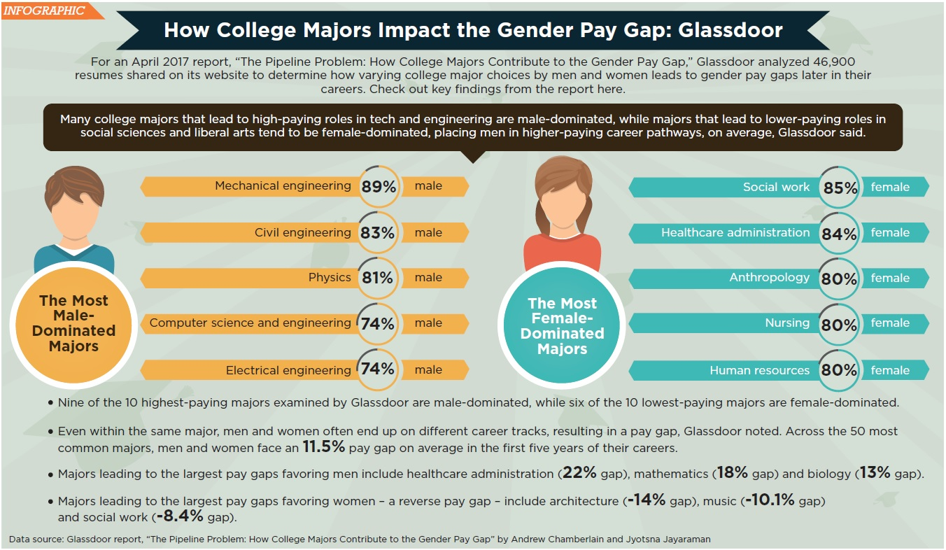 College Majors And The Gender Pay Gap Infographic Credit Union Times
