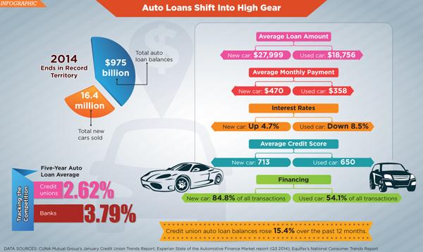 Consumer Lending: Infographic