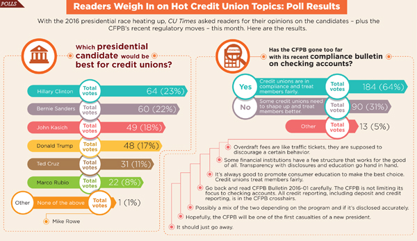 presidential candidate hopefuls and credit unions
