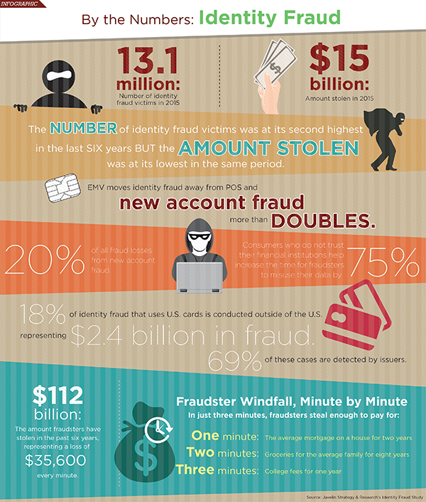 identity fraud by the numbers javelin study