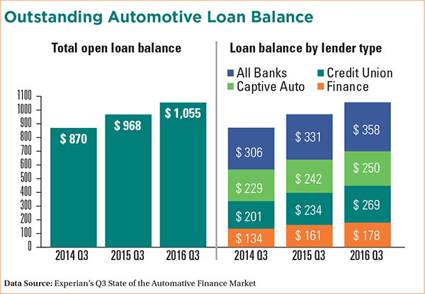 What Is Average Apr For Used Car Loan